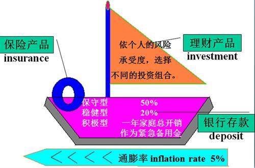 """家庭理財中的""""帆船""""理論"""