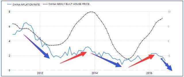 國慶假期,中國震撼破局,房價下跌或將開始!