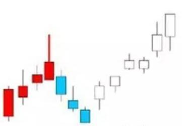 """當股票出現""""仙人指路""""形態時,果斷買入必定暴漲!"""