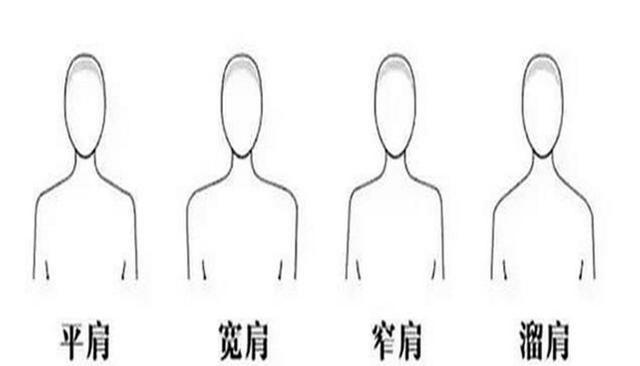 如何分辨自己的臉型眼型唇形,一張圖搞定